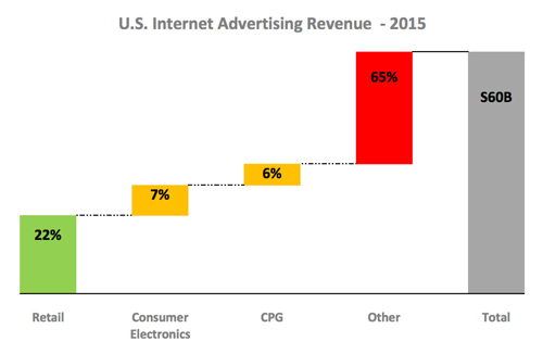 blackfire-research-retail-drives-smart-home-innovation-blog-chart3