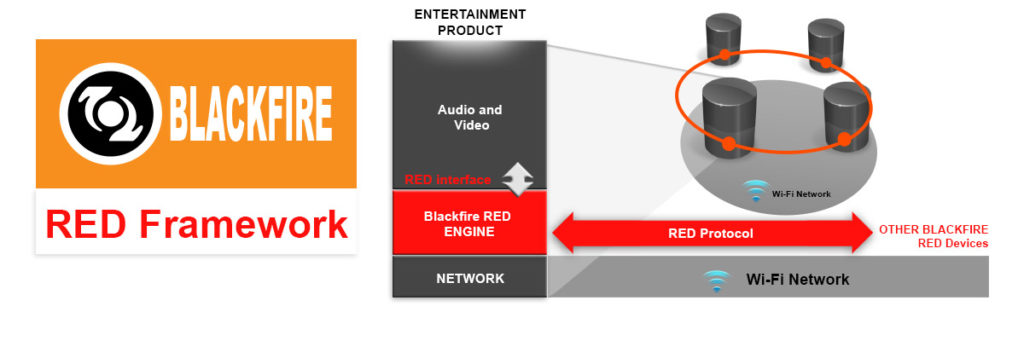 Blackfire RED Aims to Save Consumers From 'Entertainment Islands'